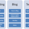 Blog Content Management- Vertical Concept