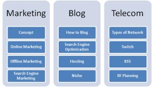 Content Management- Vertical Concept